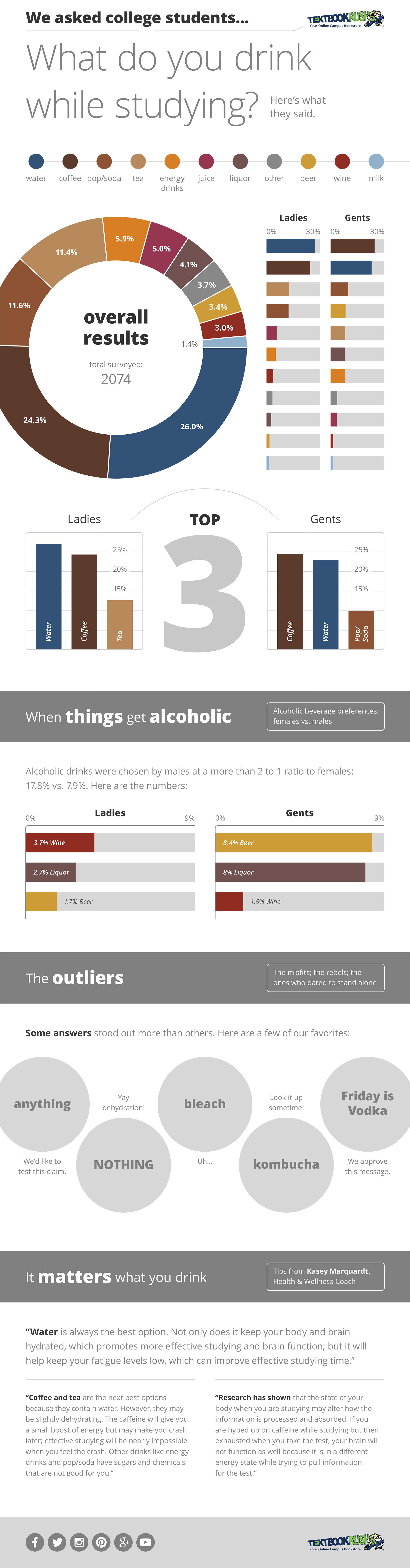 We asked college students... what do you drink while studying? Here's what they said.